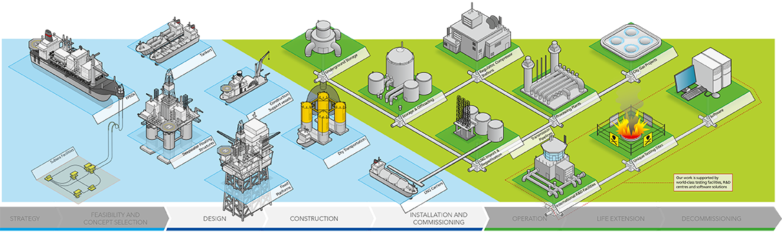 The lifecycle of oil and gas assets - from strategy and concept selection to life extension and decommissioning