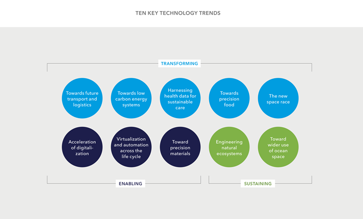 DNV GL Technology Outlook 2025 - 10 key technology trends